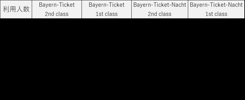 バイエルンチケット価格表