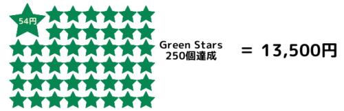 Green Stars250個でGold Starsへ