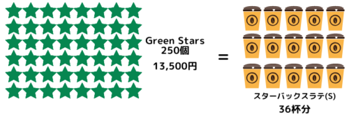 GreenStars250個はスターバックスラテ36杯分